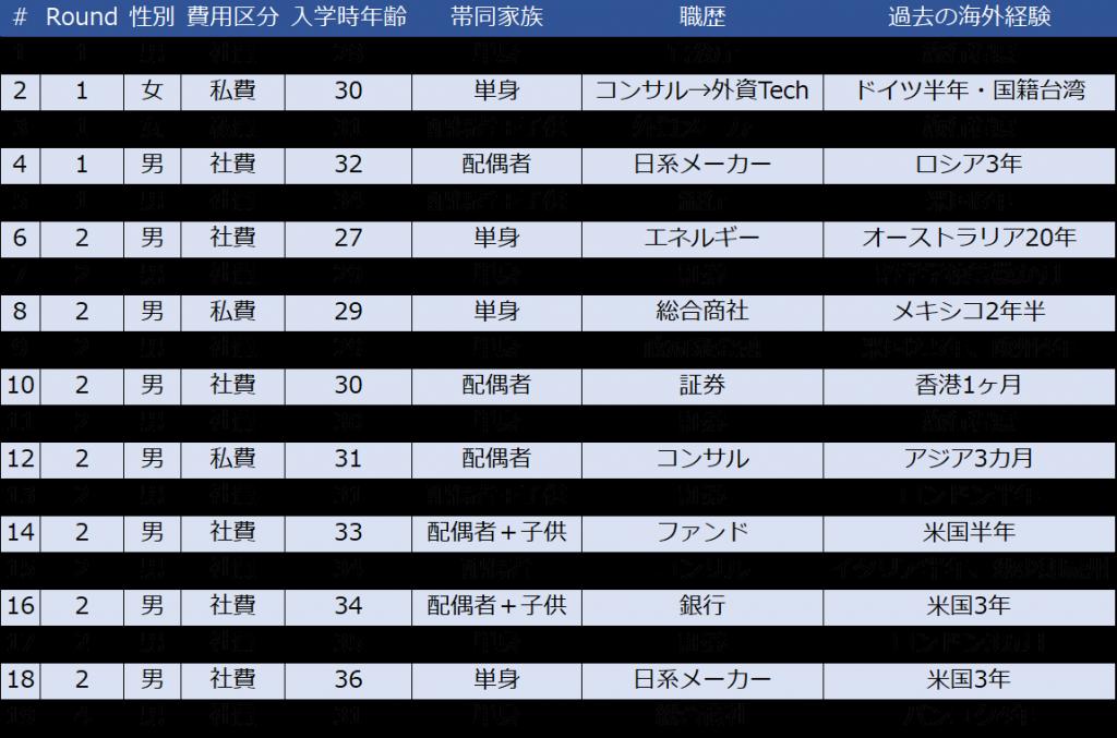 MBA2020_List